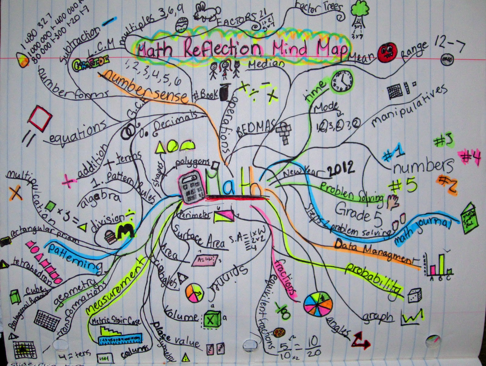 runde's room math journal sundays  culminating mind map - most of my students aren't quite finished yet but this particular studentswas  and it is fabulous  so i wanted to share