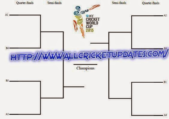 Knockout Stage For Cricket World Cup 2015