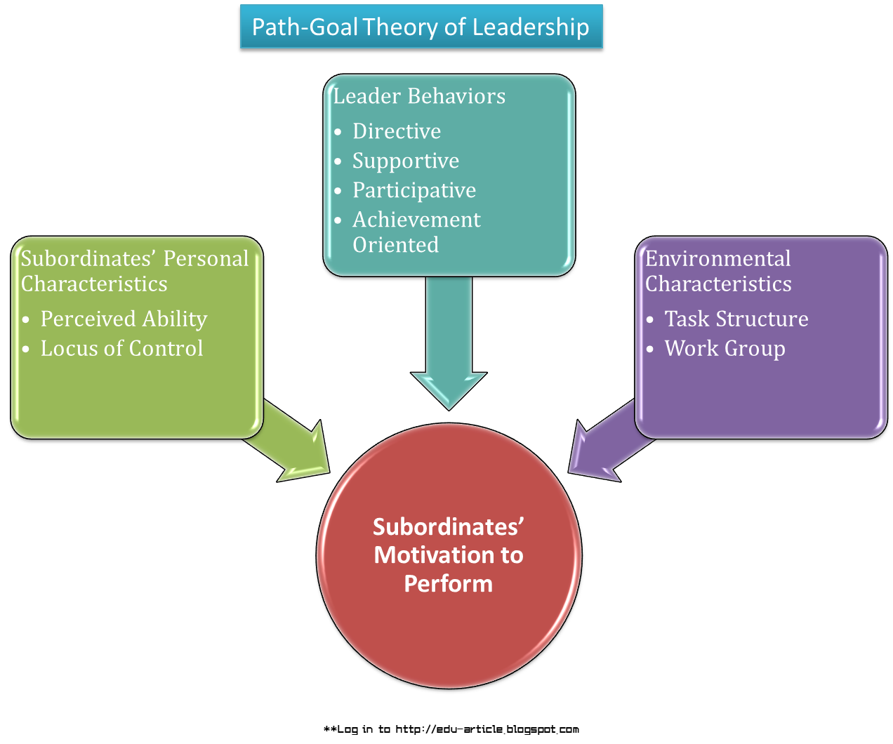 analysis of leadership theories Leadership theories  leadership theories many different people attempt to take on the role of a leader but not many have the leadership skills needed to.