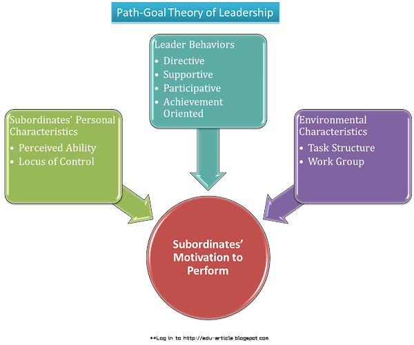 path goal theory in leadership essay Abstract the path-goal theory is created by identifying a leader's style or actions  that best fits the employee and work environment in order to achieve goals.