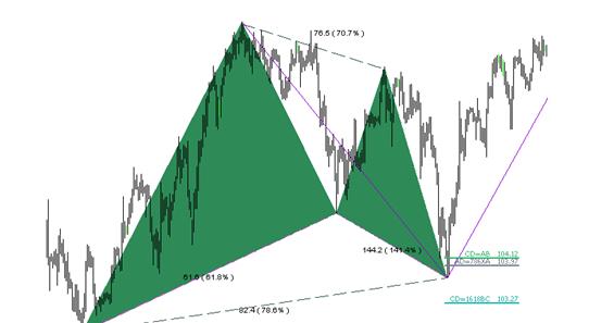 Forex 121 pattern