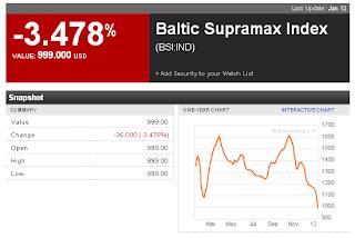 Baltic Supramax