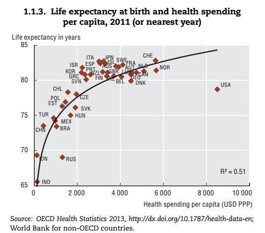 Life expectancy at birth vs health spending per capita