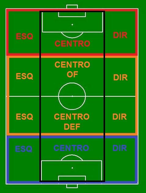 Setores num campo, organização tática de posicionamento da equipe