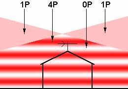 gambaran sinyal tv pantulan
