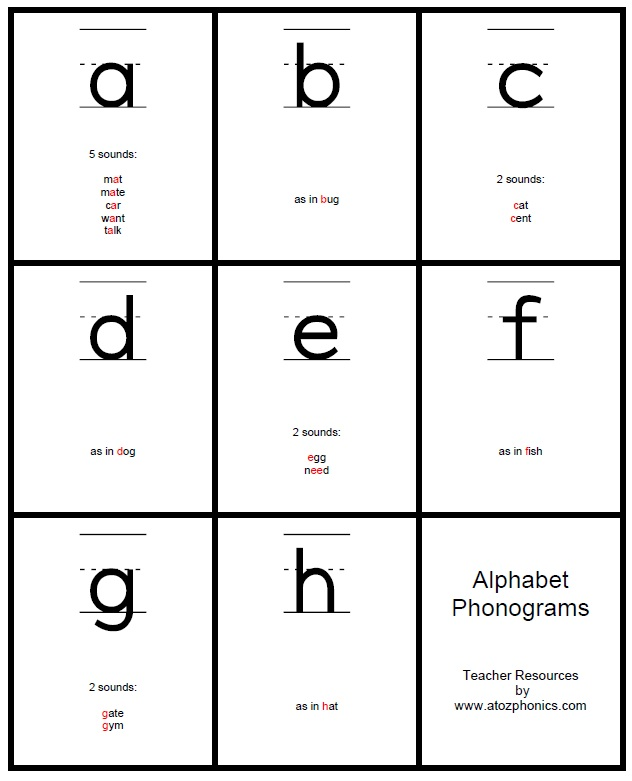 Homeschool Parent: Alphabet Phonogram Cards