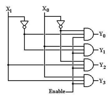 Multiplexer and demultiplexer for 1 to 4 demux truth table