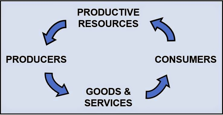economic terms goods Economic goods economic definitons study play economics goods an economic good is a physical object or service that has value to people terms.