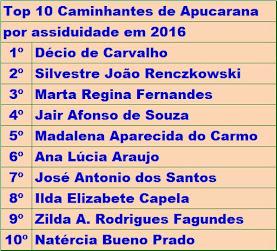 Caminhantes de Apucarana mais assíduos em 2016