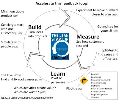 Resumo Diagrama Lean Startup Eric Ries (Startup Enxuta)