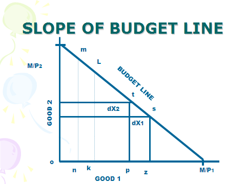 indifference curve budget line Applications and uses of indifference curves that indifference curves being convex, the budget line his budget line is tangent to indifference curve.