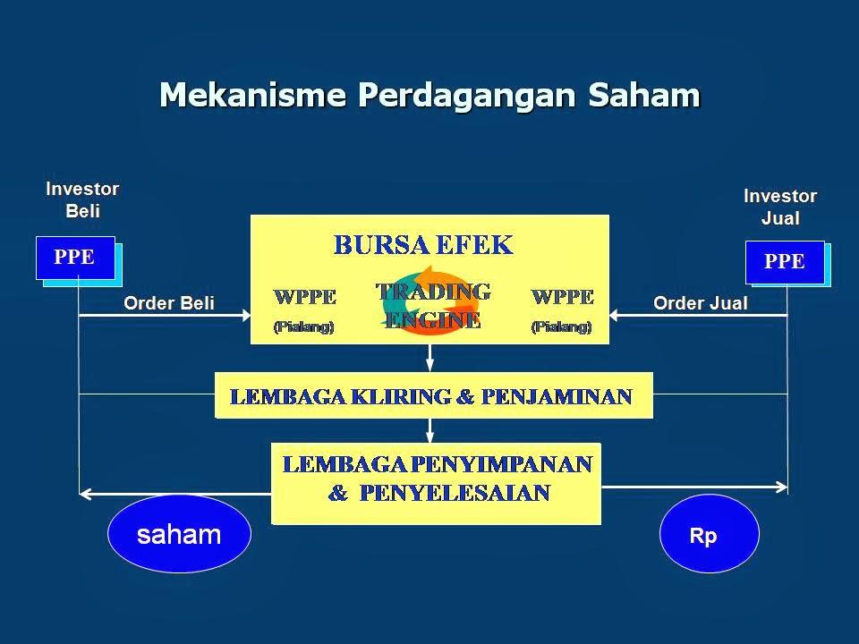 Sistem lantai perdagangan