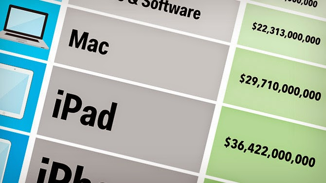 applesales De dondé salen los ingresos de Apple?
