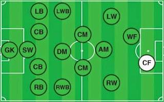 posisi pemain sepak bola (striker)