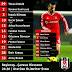 Beşiktaşımızın Çaykur Rizespor maçı kadrosu belli oldu #Beşiktaş