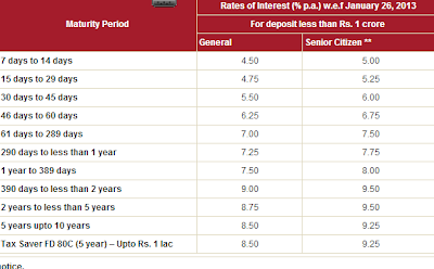 icici bank fixed deposits rates