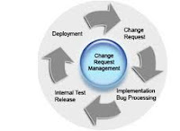 Change Management course Part II