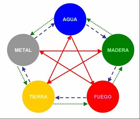 Feng shui ciclo energ tico de los 5 elementos for Elementos del feng shui y su significado