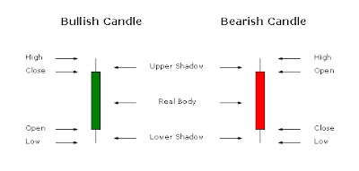 Candlestick analysis helps traders make financial decisions