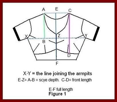 Saree Blouse Measurement Chart