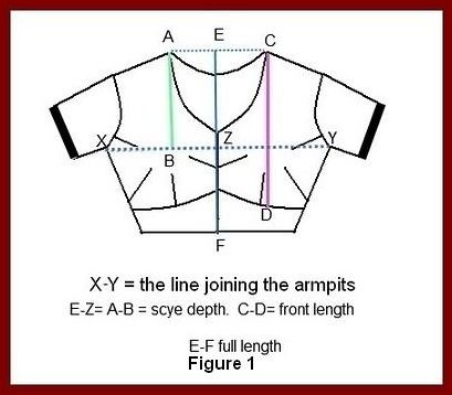 For taking body measurements please refer here and also the figure 1.