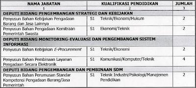 CPNS LKPP Terbaru 2012