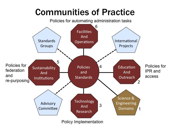 essay on communities of practice Transformative communities of practice as an evolutionary force  anna betz  quoting margaret wheatley's and deborah frieze's essay.