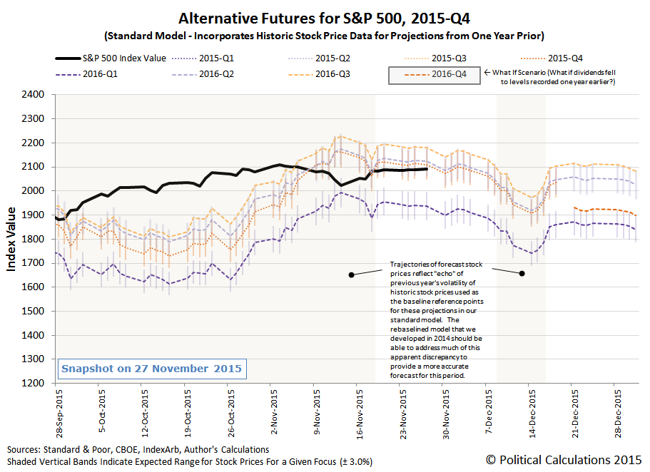 Alternative Futures - S&P 500 - 2015Q4 - Standard Model - Snapshop 2015-11-27