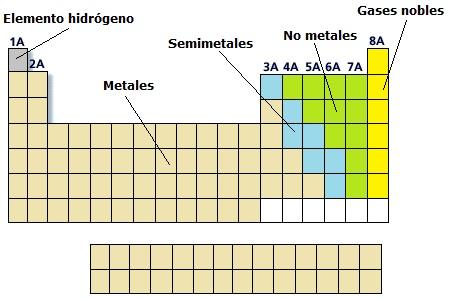 Pura qumica clasificacin de las sustancias simples propiedades de metales no metales y semimetales urtaz Images