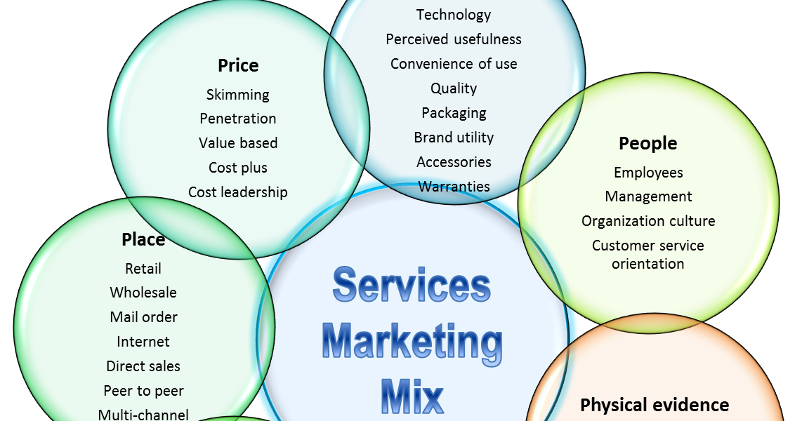 marketing mix seven eleven [accessed 23 september 2014] 2 marketing theories – the marketing mix – from 4 p's to 7 p's • professional academy  2014 marketing theories – the marketing mix – from 4 p's to 7 p's • professional academy.