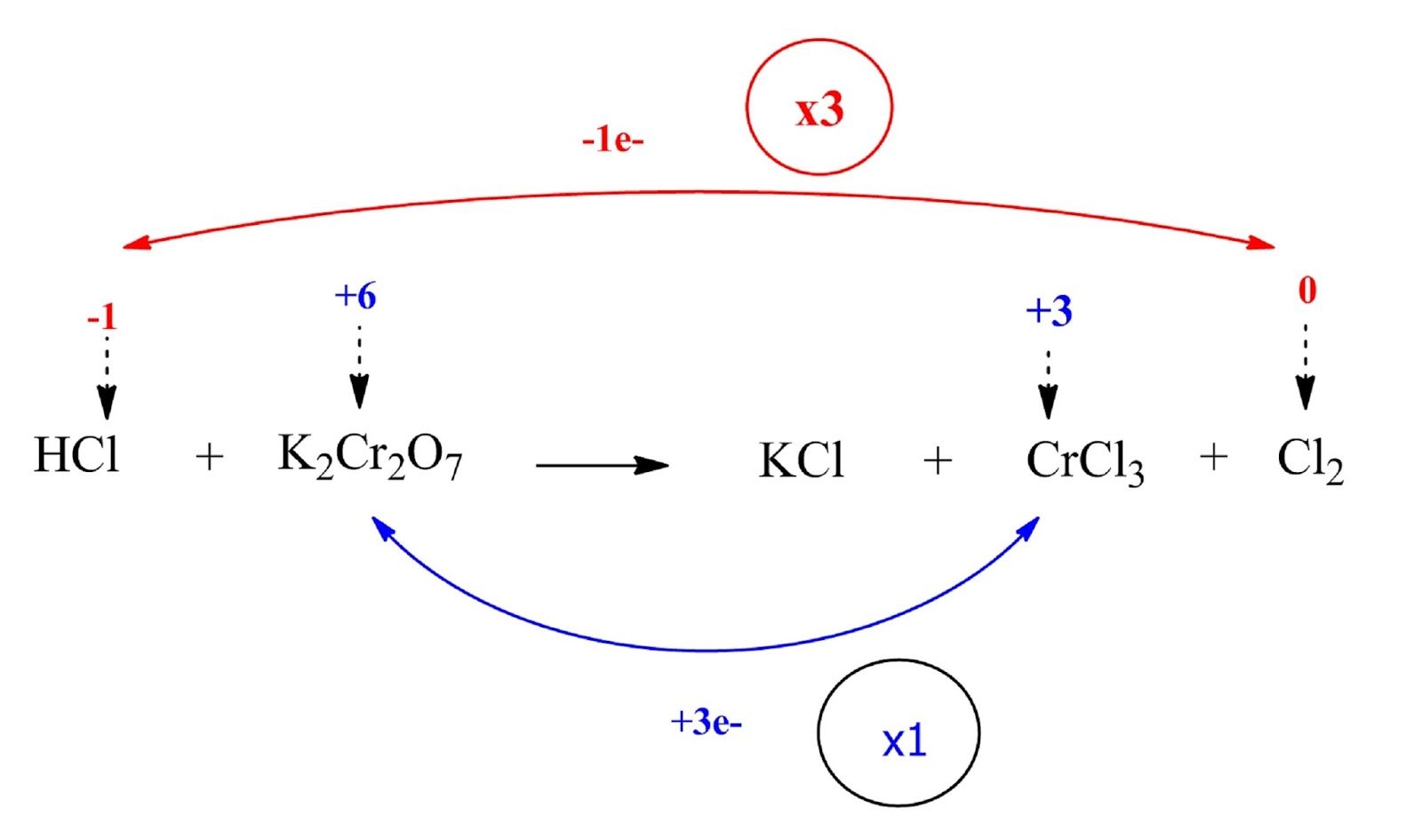 unbalanced reaction between HCl and K2Cr2O7 including oxidation number difference