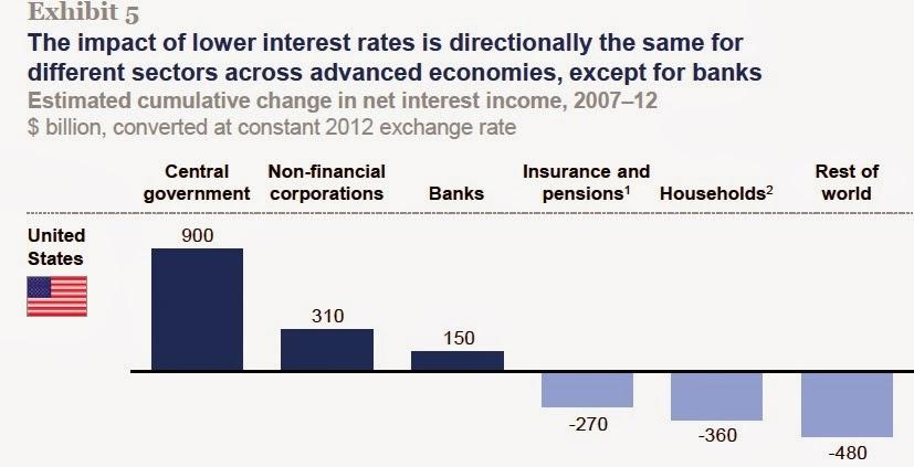 low interest level