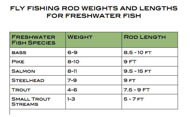 Fly rod guide chart pictures to pin on pinterest thepinsta