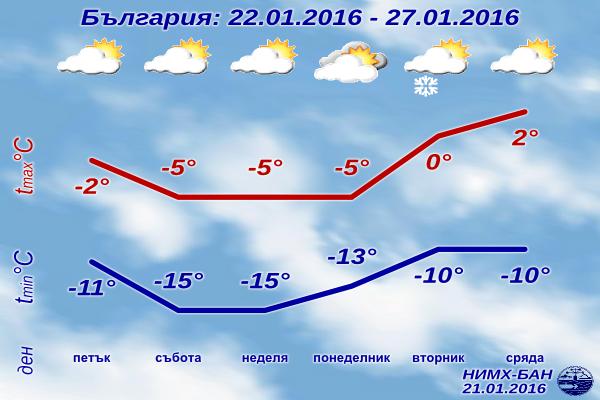 Седмична Прогноза за времето от 22 януари 2016 до 27 януари 2016