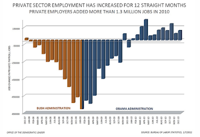 BLS monthly employment statistics | bikini graph