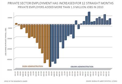 BLS monthly employment statistics   bikini graph