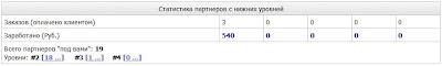 Продолжаем. 18540 рублей на партнерке Заначка – итоги заработка и выгода быть активным
