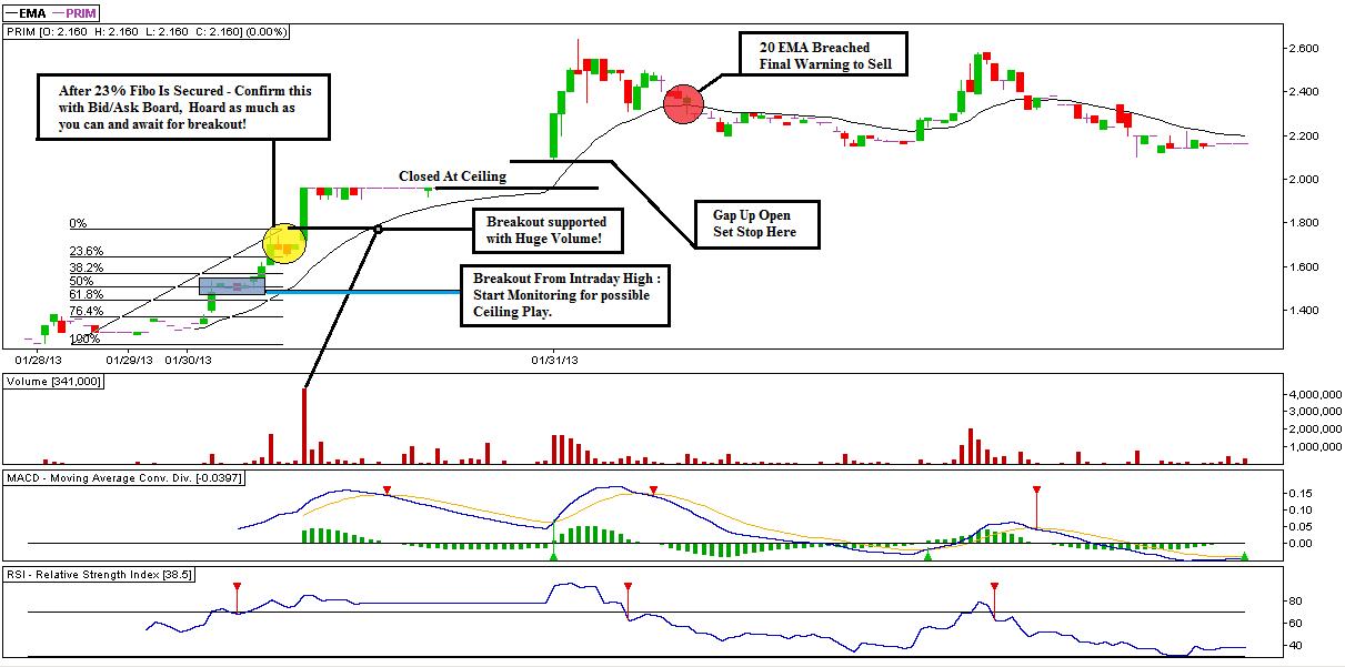 Option trading 101 by bill johnson