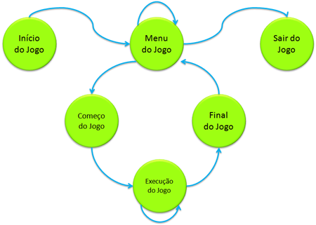 Fluxograma simplificado que representa basicamente todo e qualquer jogo