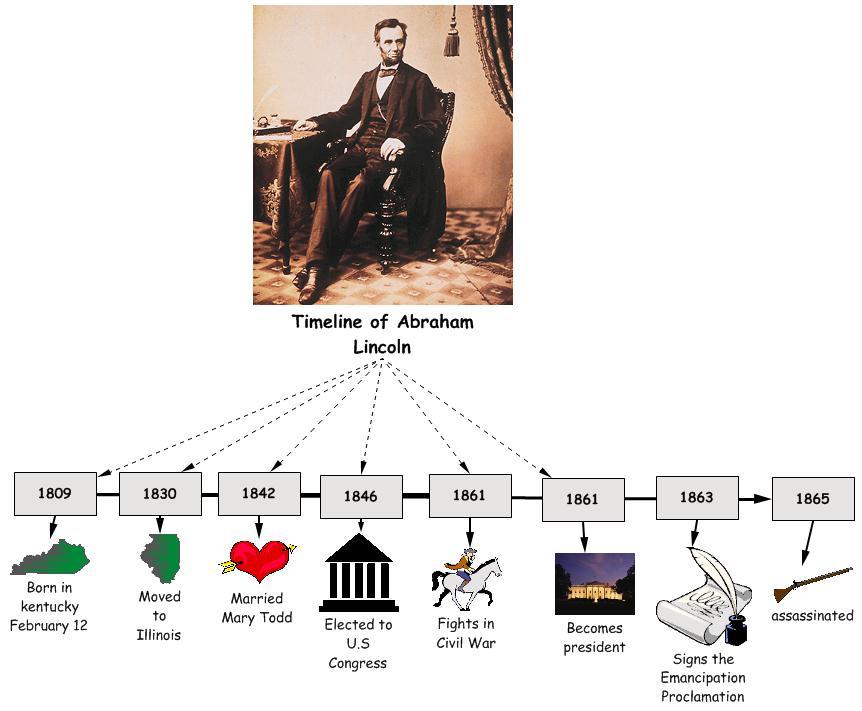 abraham lincoln timeline Unit study supplement: abraham lincoln, us 16th president tips &  worksheets unit study supplement:  abraham lincoln timeline.