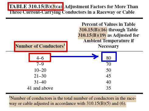More Conductor Sizing And Overcurrent Protection