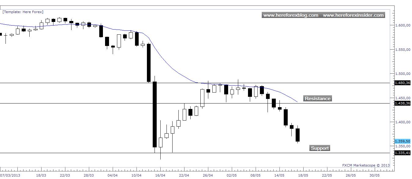 Corsi forex trading