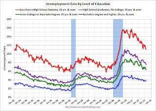 Unemployment by Level of Education