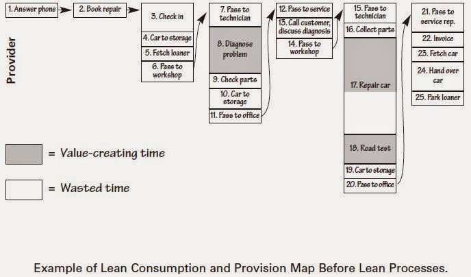 lean consumption meets lean provision Lean production and lean consumption in 2 minutes lean production and lean consumption are really just one part of the lean analysis process of understanding your customers in relation to your business.