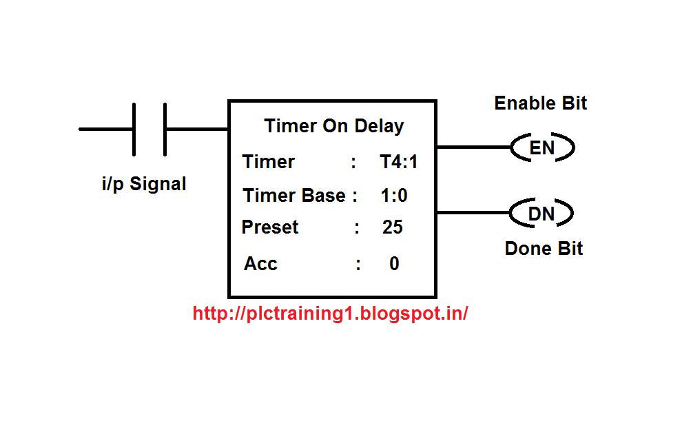 ton timer on delay timer in allen bradley plc plc training rh plctraining1 blogspot com allen bradley plc comparison chart allen bradley plc ladder diagram