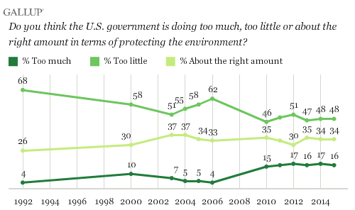 Gallup poll on national attitudes about environmental protection vs. energy production, March 2015 (Credit: Gallup) Click to Enlarge.