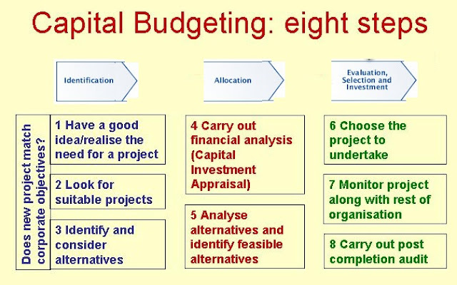 budget management anylasis The north carolina office of state budget and management (osbm) is tasked   facts & figures providing demographic and economic analysis for the state.