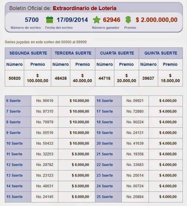 numeros ganadores loteria nacional 17 septiembre