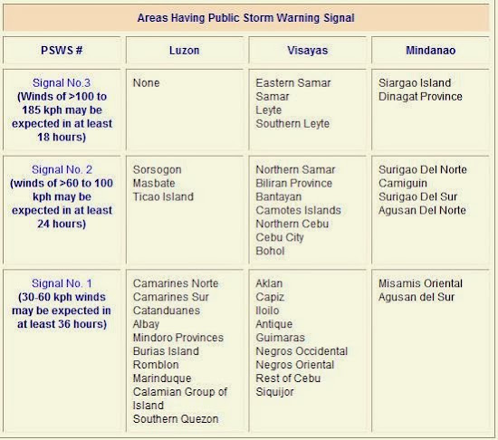 Areas with typhoon signals according to PAGASA weather bulletin