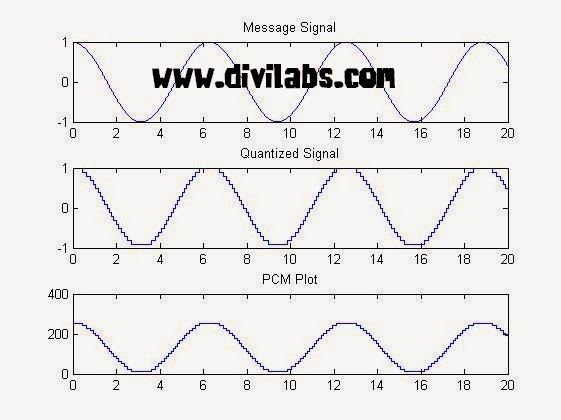 PCM (Pulse Code Modulation) in MATLAB 8 bit Coding